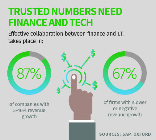 Trusted numbers need finance and tech