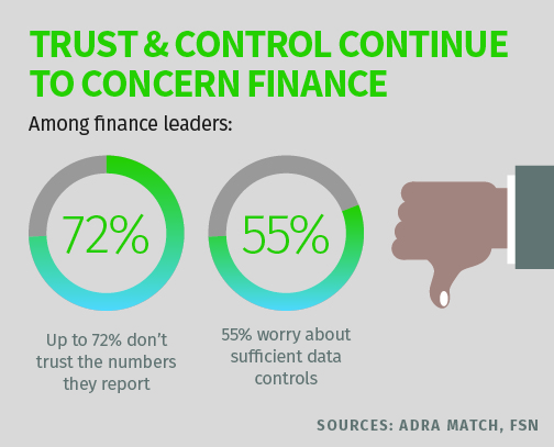 72% of finance leaders don't trust the numbers they report