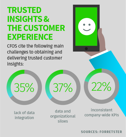 challenges to obtaining and delivering trusted customer insights