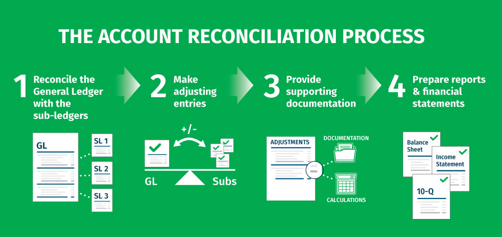 Understanding Account Reconciliation