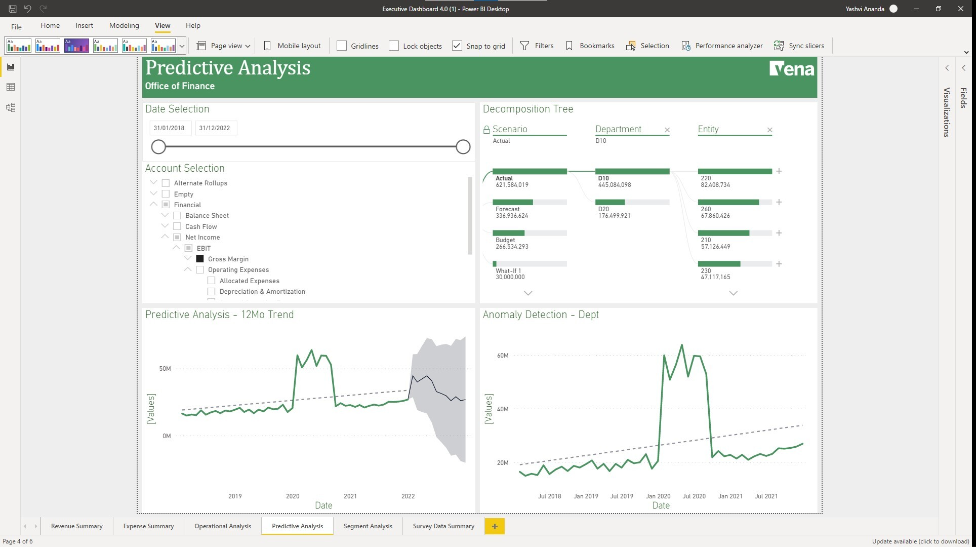 Power BI dashboard - Predictive Analysis - Decomposition tree