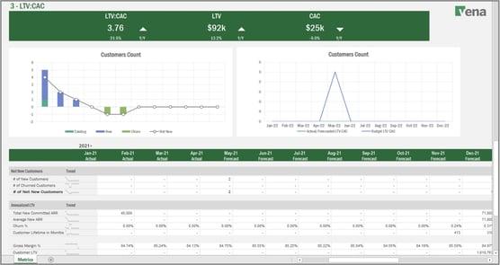 SaaS Metrics Dashboard 3