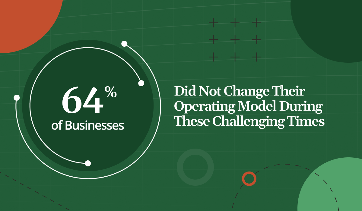 Stat: 64% of Businesses Did Not Change Operating Models During Challenging Times