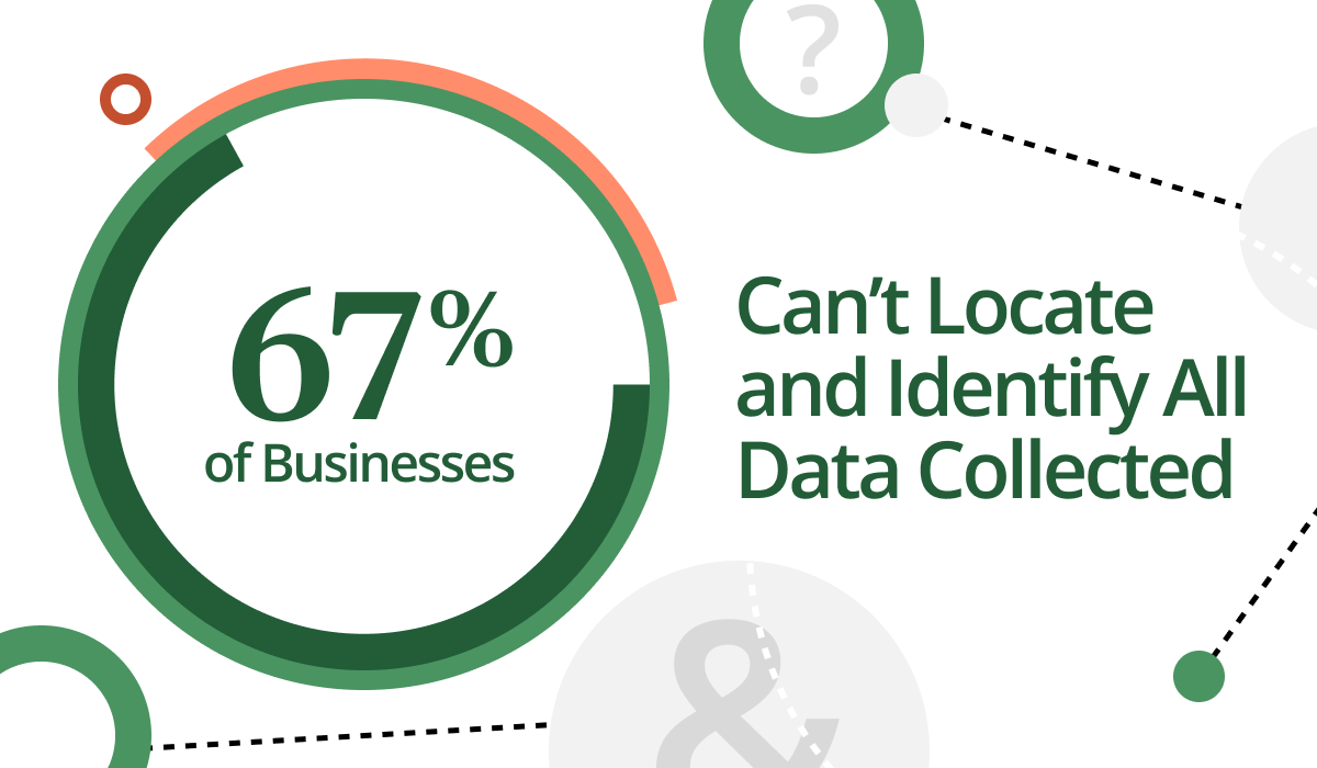 Report: 67% of Businesses Can't Locate and Identify Their Data
