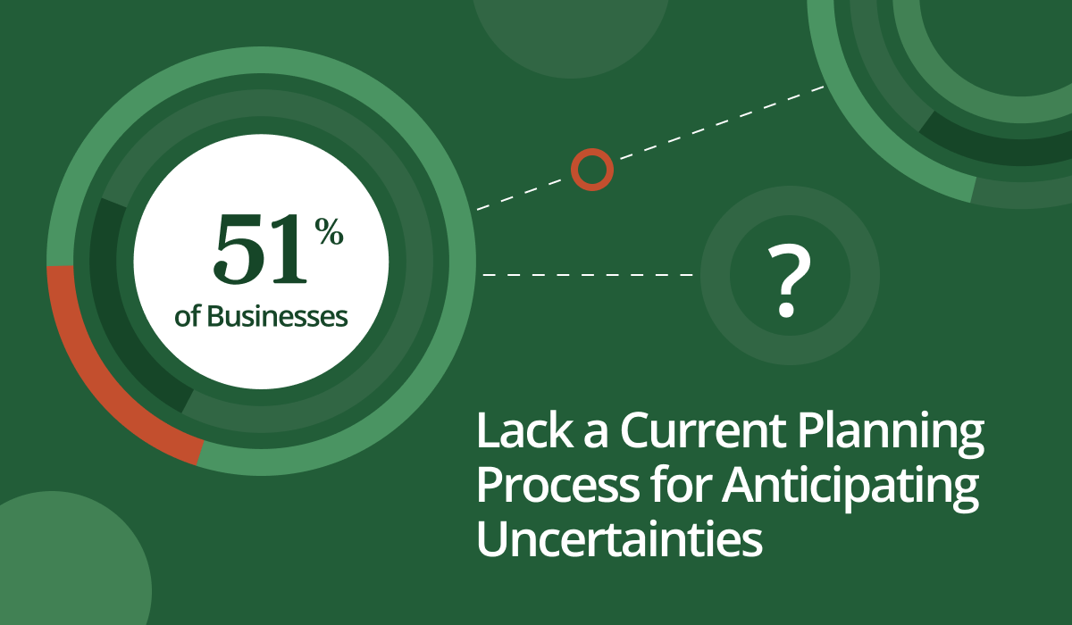 Stat image with stat: 51% of businesses lack a current planning process for anticipating uncertainties