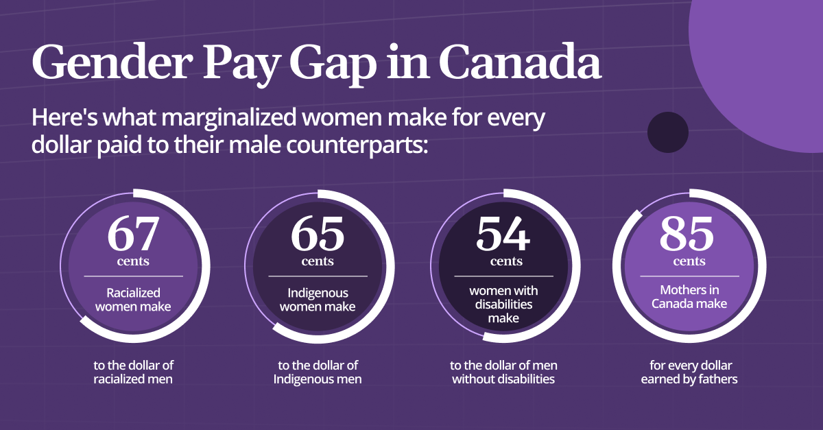 Graphs of gender pay gap in Canada for marginalized women (racialized, Indigenous, women with disabilities and mothers)