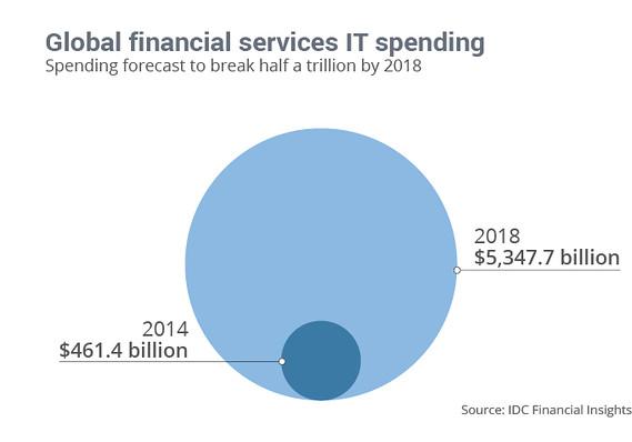 IDC-Tech-Spend