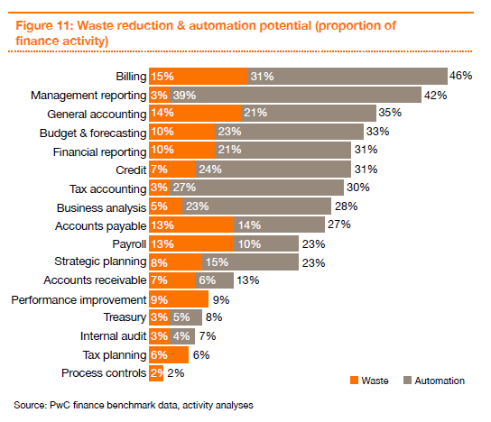 Waste reduction and automation potential graph