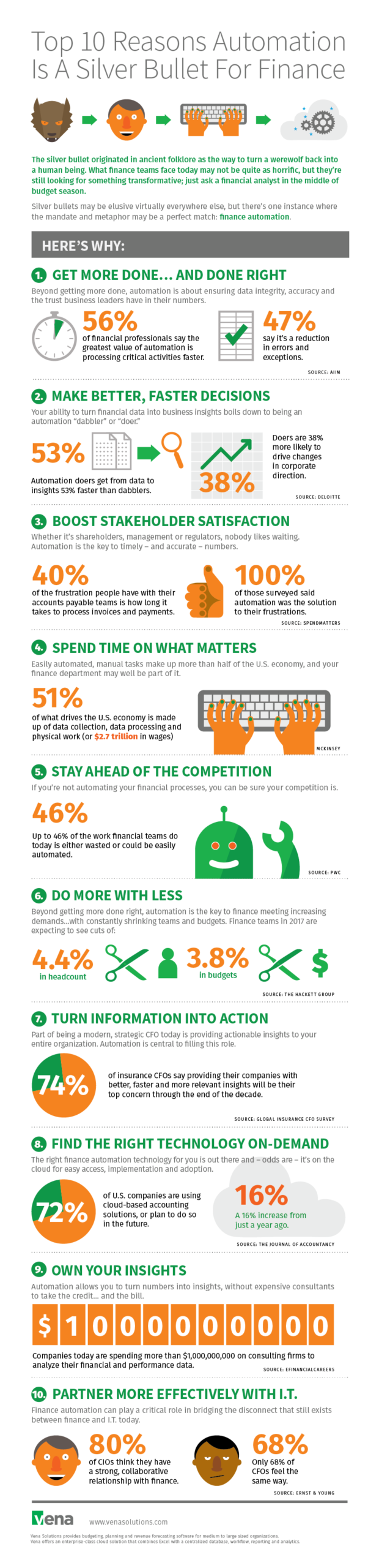 Infographic: 10 reasons automation is a silver bullet for finance