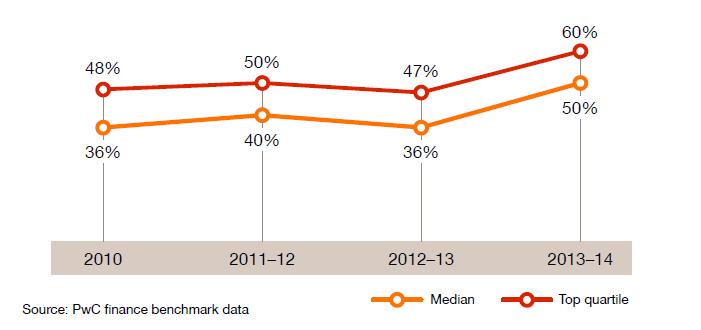 PwC 2015 Finance Benchmark Data Graph - Data Gathering vs analysis