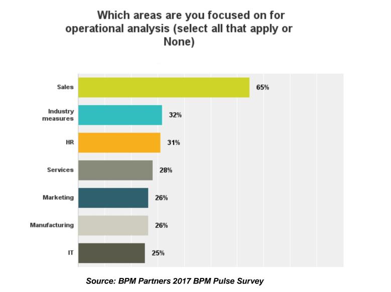 BPM - Operational Analysis Priorities