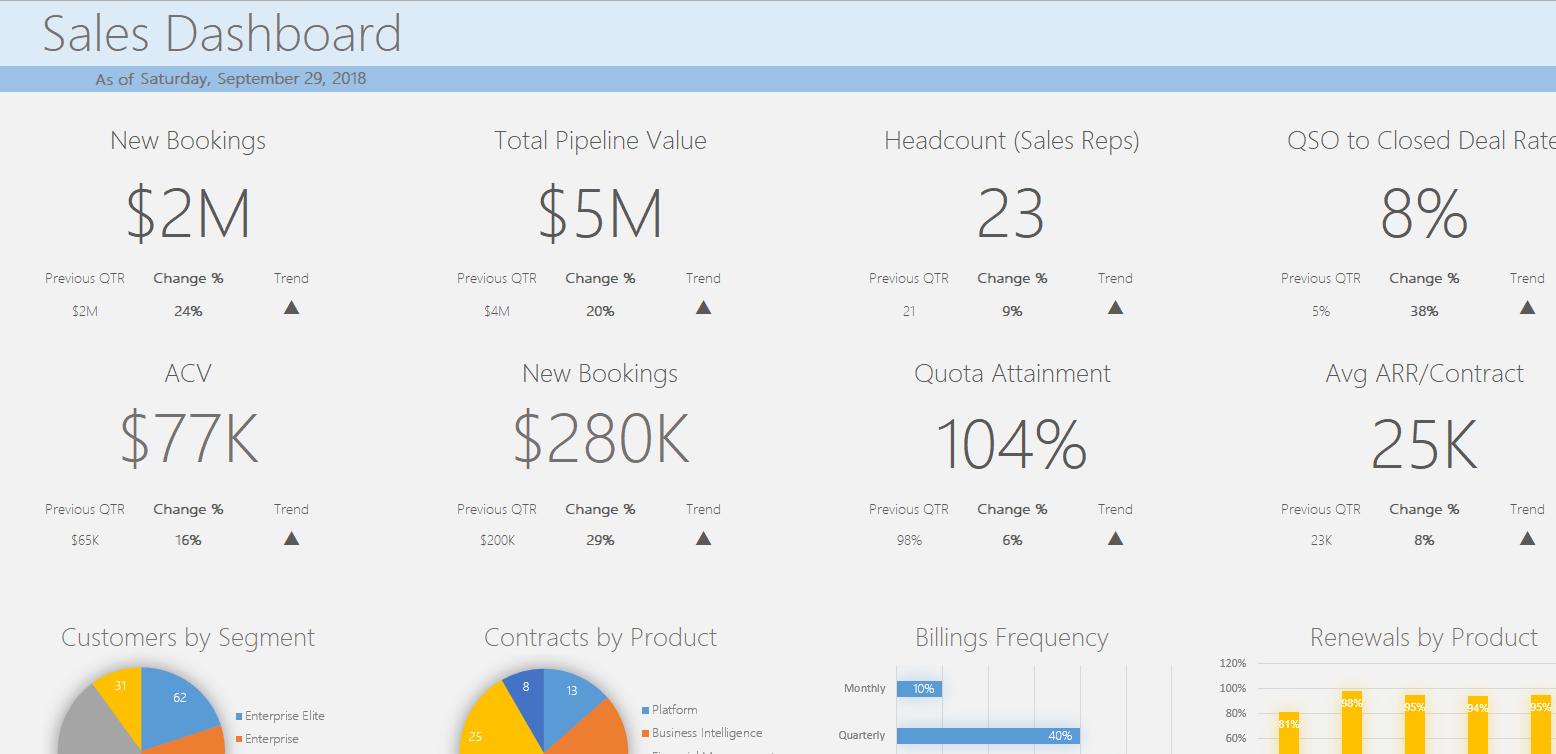 Vena dashboard report - financial and non-financial data