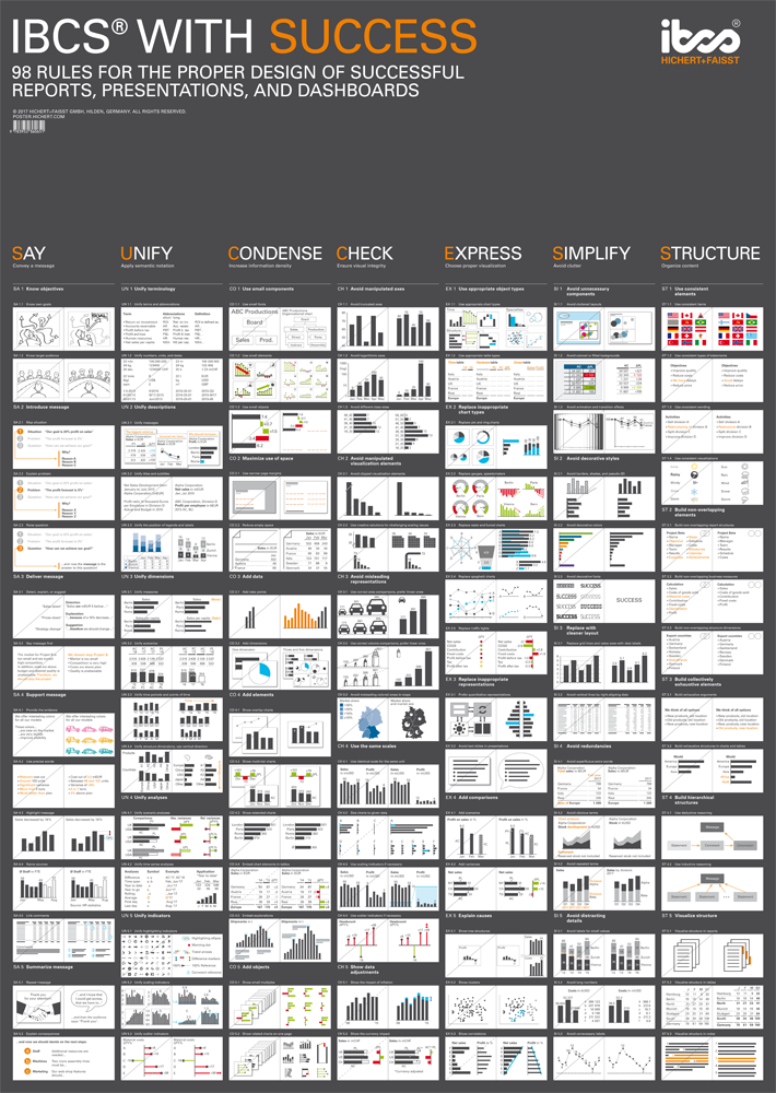 IBCS - Rules for proper dashboard and report design