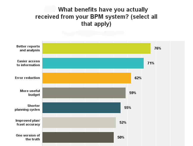 BPM Partners - What benefits realized from new CPM system