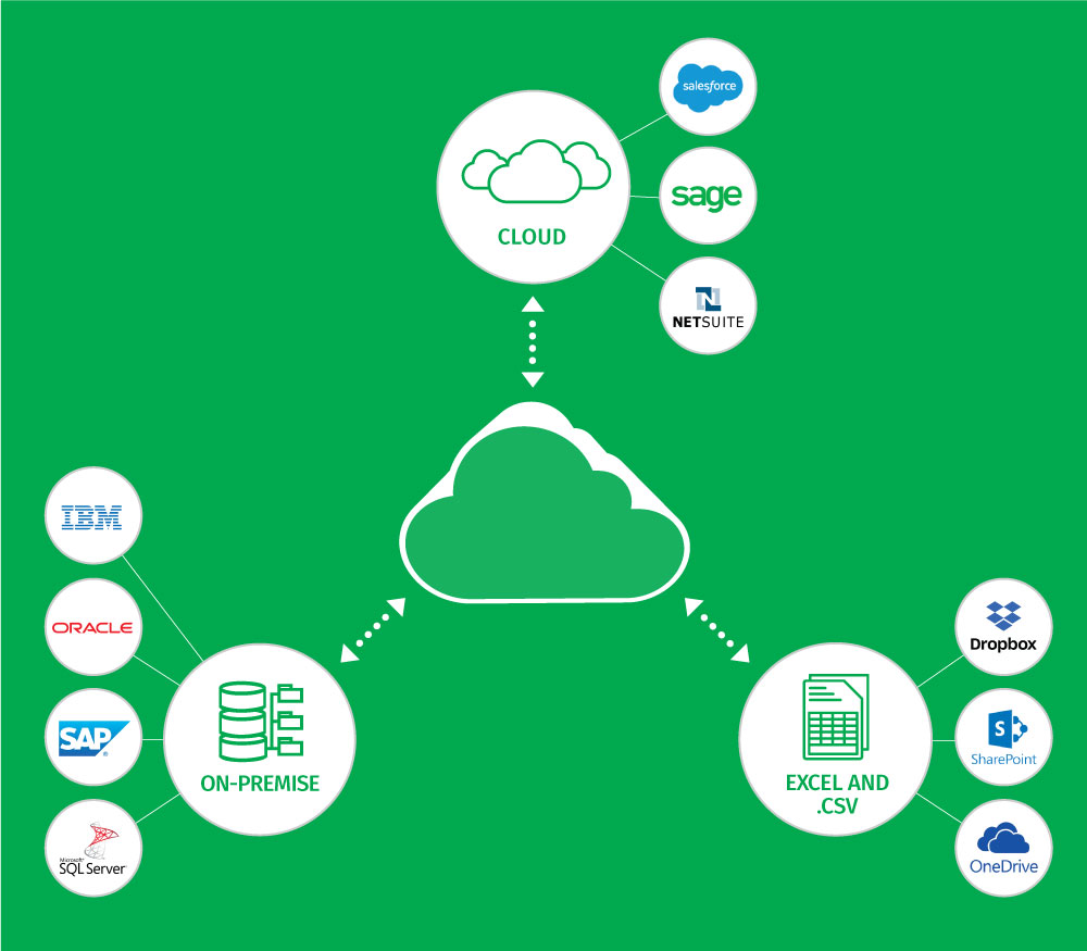 FP&A Software Requirements: Company-wide Data Integration