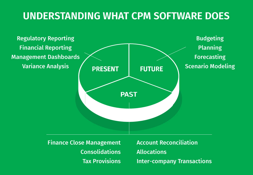 Comparing CPM - Understanding What CPM Software Does