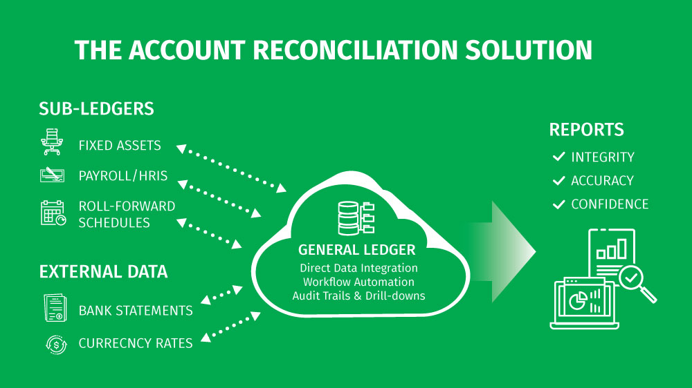 Understanding Account Reconciliation - The Ideal Software Solution