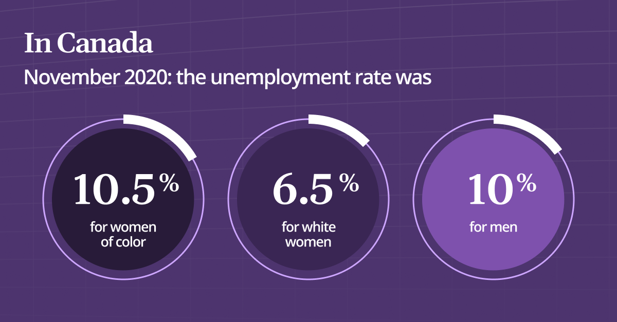 Circle graphs showing in Canada, November 2020, the unemployment rate was 10.5% for women of color, 6.2% for white women and 10% for men.