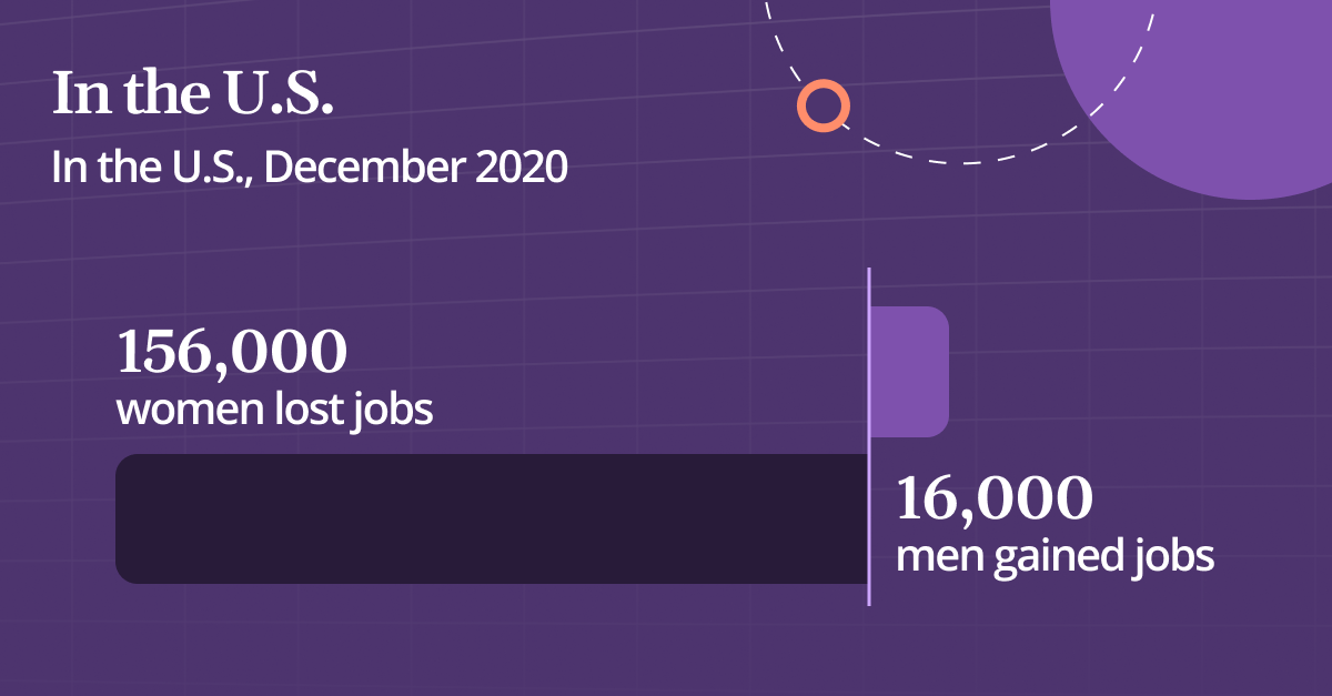 Bar graph showing in the U.S., women lost 156,000 jobs and men gained 16,000.