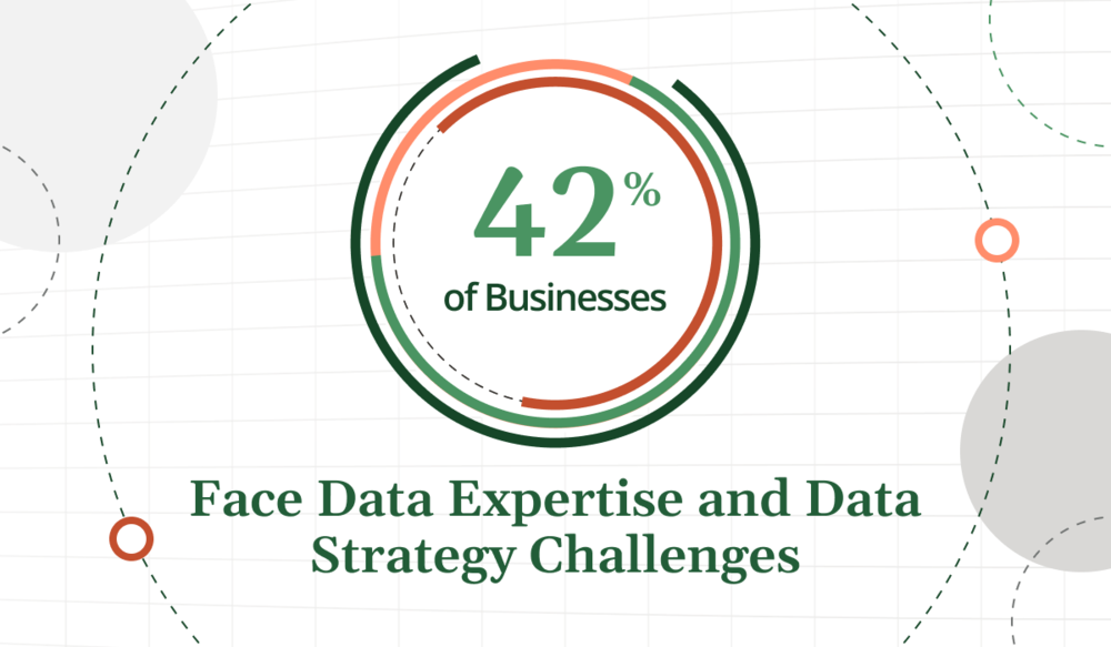Report: 42% of Businesses Face Data Expertise and Data Strategy Challenges