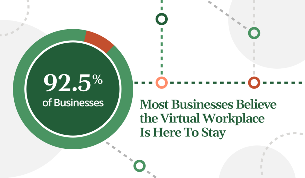 Report: 92.5% of Businesses Believe the Virtual Workplace Is Here To Stay